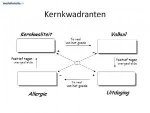 model_kernkwadranten_werkmodel