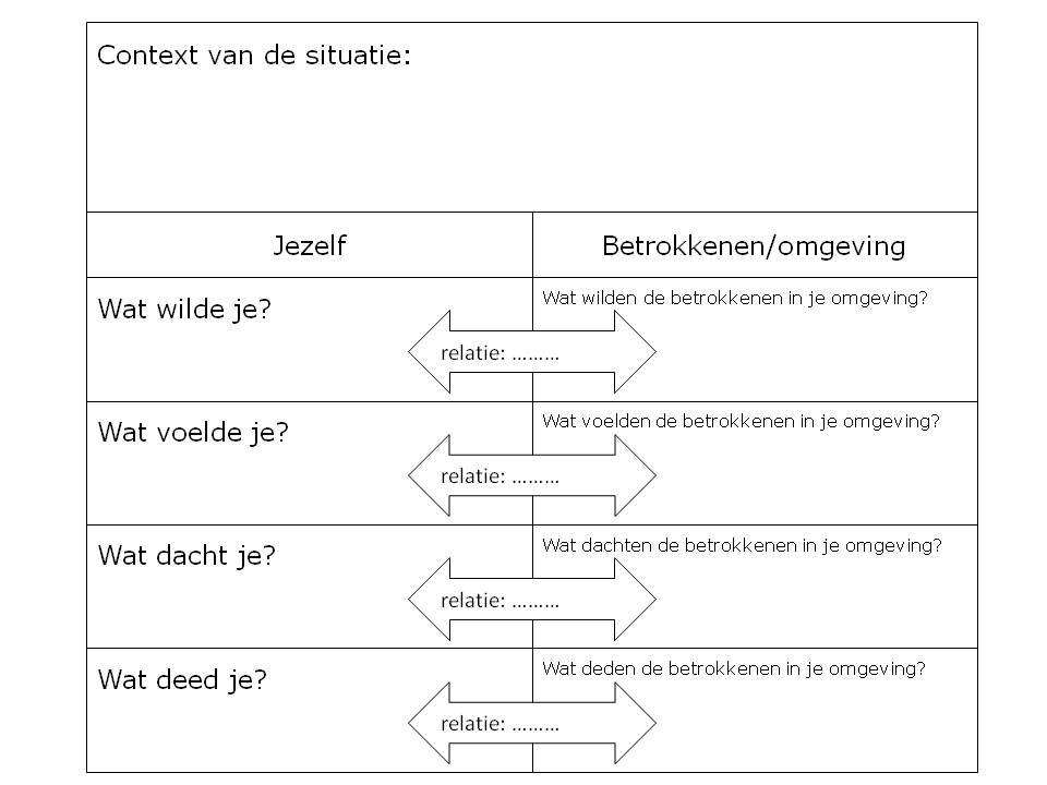 reflecteren_formulier_spiraalreflectie