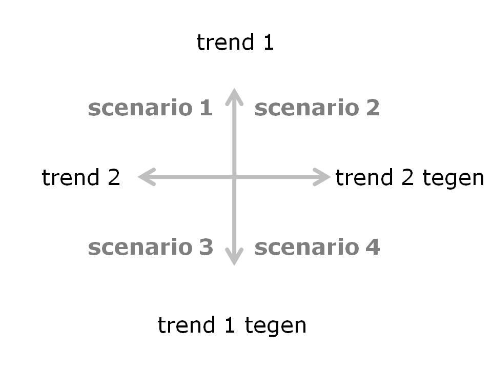 reflecteren_scenarioreflectie_scenariokwandranten