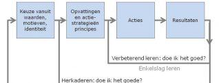 Model Lingsma en Scholten, tripleloop-leren